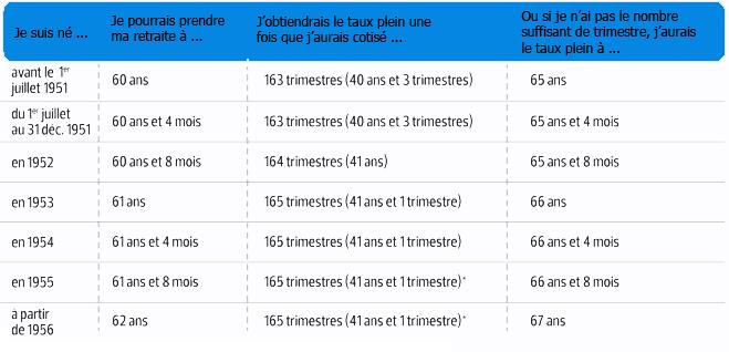 Calculer le montant de sa retraite 28 images conseil for Air algerie programme de vol interieur