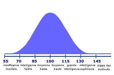Répartition de la population en fonction du QI
