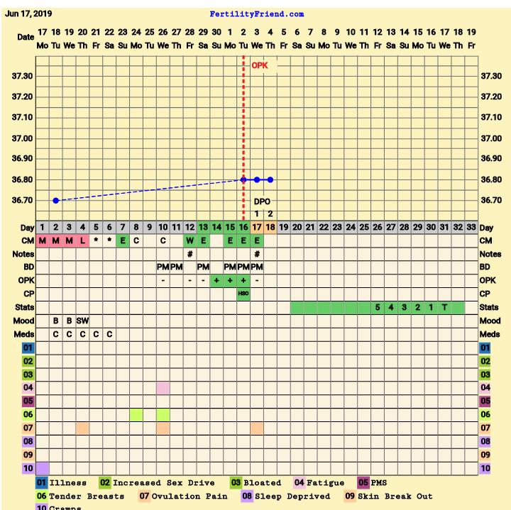 Début PMA sous clomid - Page 6 - Le forum de la FIV ...